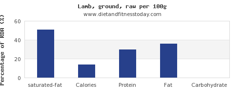 saturated fat and nutrition facts in lamb per 100g