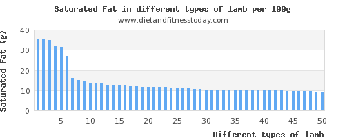 lamb saturated fat per 100g