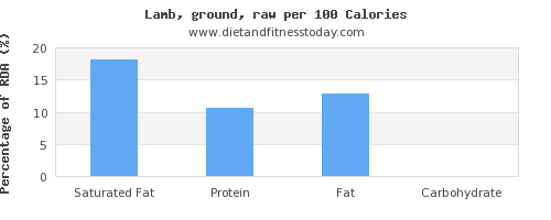 saturated fat and nutrition facts in lamb per 100 calories