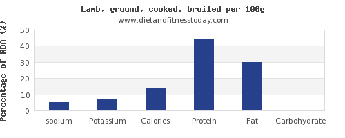 sodium and nutrition facts in lamb per 100g