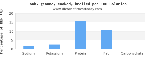 sodium and nutrition facts in lamb per 100 calories