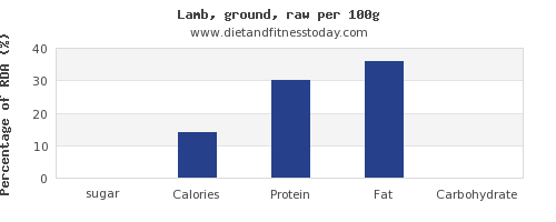 sugar and nutrition facts in lamb per 100g