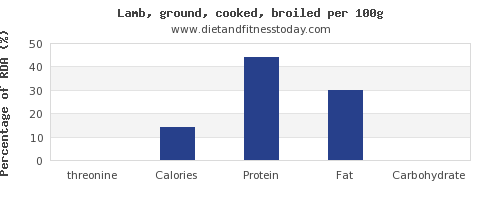 threonine and nutrition facts in lamb per 100g