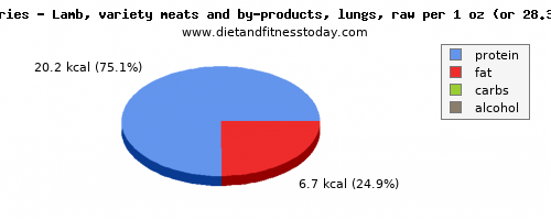 vitamin b12, calories and nutritional content in lamb
