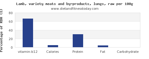 vitamin b12 and nutrition facts in lamb per 100g