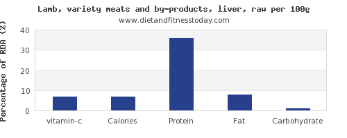 vitamin c and nutrition facts in lamb per 100g