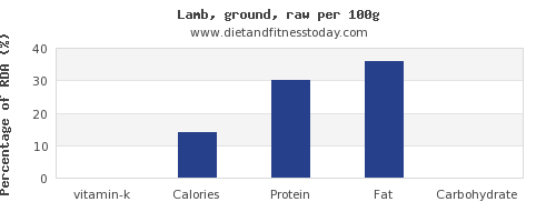 vitamin k and nutrition facts in lamb per 100g