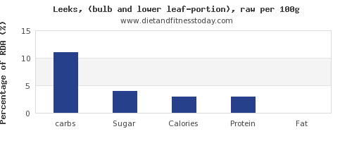 carbs and nutrition facts in leeks per 100g