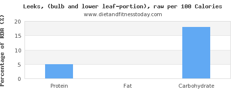 polyunsaturated fat and nutrition facts in leeks per 100 calories