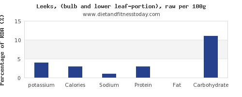 potassium and nutrition facts in leeks per 100g