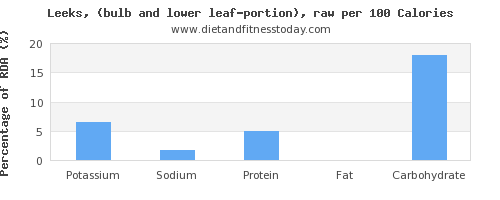 potassium and nutrition facts in leeks per 100 calories