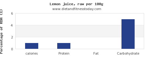 calories and nutrition facts in lemon juice per 100g