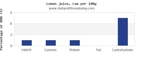 copper and nutrition facts in lemon juice per 100g