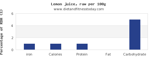 iron and nutrition facts in lemon juice per 100g