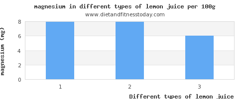 lemon juice magnesium per 100g