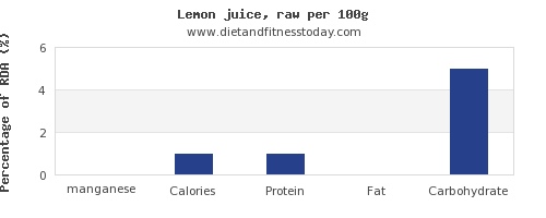 manganese and nutrition facts in lemon juice per 100g