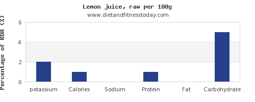 potassium and nutrition facts in lemon juice per 100g