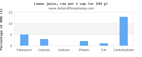 potassium and nutritional content in lemon juice