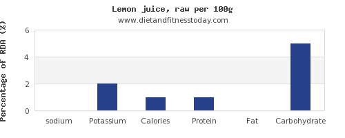 sodium and nutrition facts in lemon juice per 100g