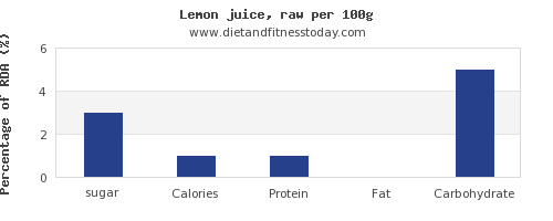 sugar and nutrition facts in lemon juice per 100g