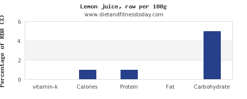 vitamin k and nutrition facts in lemon juice per 100g