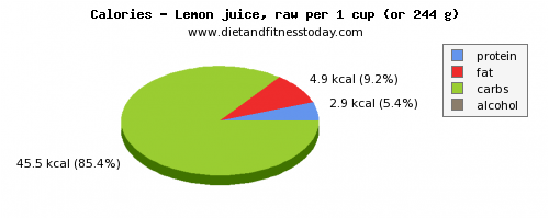 water, calories and nutritional content in lemon juice