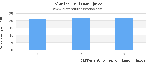 lemon juice calcium per 100g