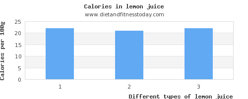 lemon juice potassium per 100g