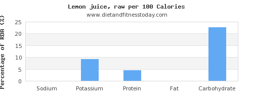 sodium and nutrition facts in lemon juice per 100 calories
