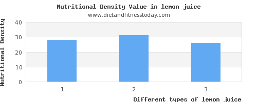 lemon juice vitamin b6 per 100g