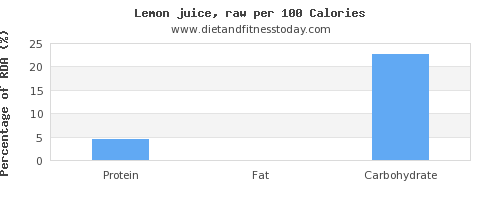 water and nutrition facts in lemon juice per 100 calories