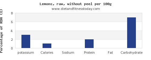 potassium and nutrition facts in lemon per 100g