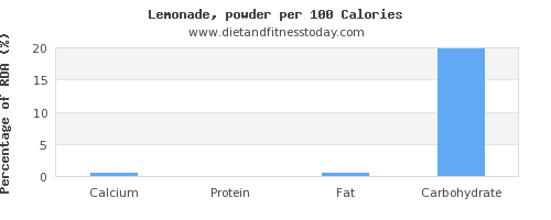 calcium and nutrition facts in lemonade per 100 calories
