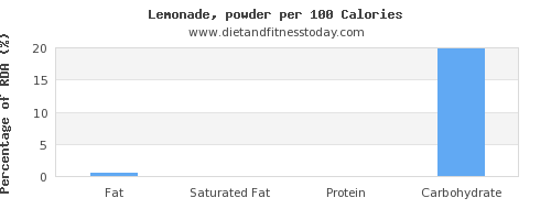 fat and nutrition facts in lemonade per 100 calories
