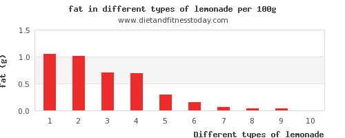 lemonade nutritional value per 100g