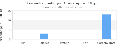 iron and nutritional content in lemonade
