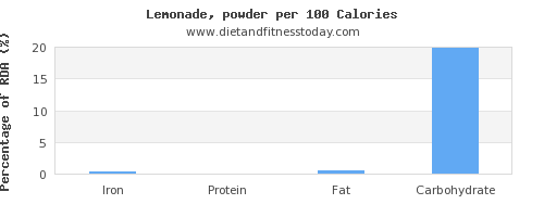 iron and nutrition facts in lemonade per 100 calories