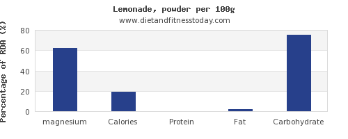 magnesium and nutrition facts in lemonade per 100g