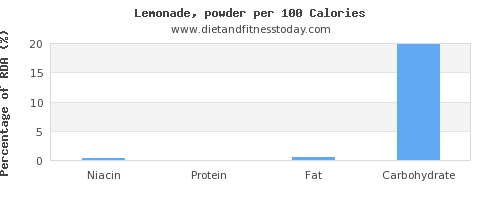 niacin and nutrition facts in lemonade per 100 calories