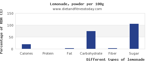 nutritional value and nutrition facts in lemonade per 100g