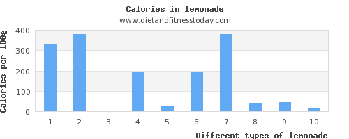 lemonade phosphorus per 100g