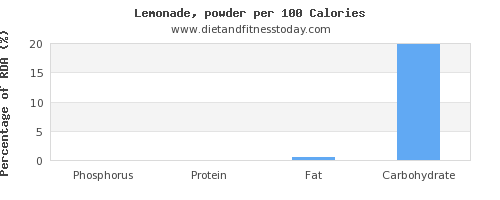 phosphorus and nutrition facts in lemonade per 100 calories