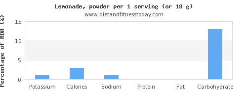 potassium and nutritional content in lemonade