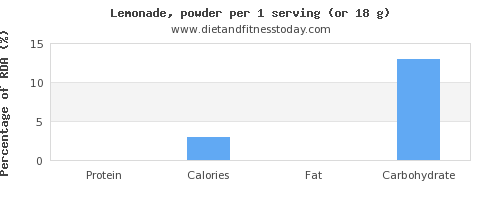 protein and nutritional content in lemonade
