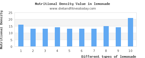 lemonade saturated fat per 100g