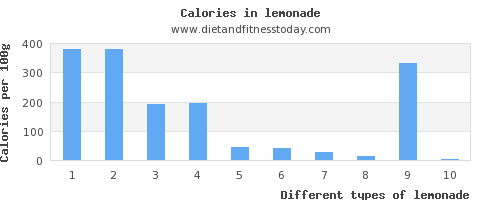lemonade sugar per 100g