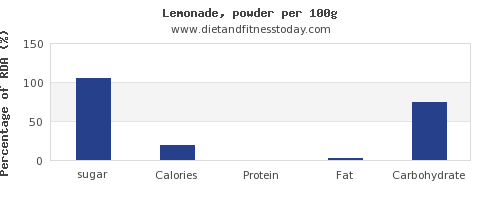 sugar and nutrition facts in lemonade per 100g