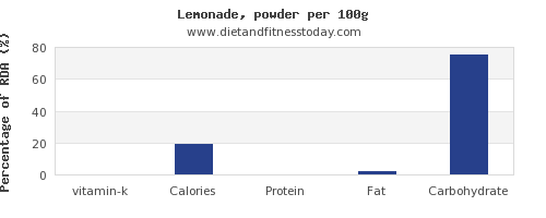 vitamin k and nutrition facts in lemonade per 100g