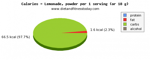 water, calories and nutritional content in lemonade