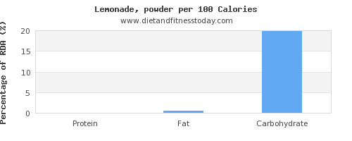 water and nutrition facts in lemonade per 100 calories